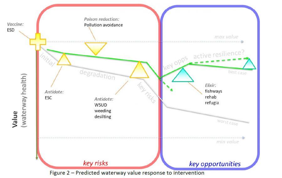 Paper - Living Waterways Framework